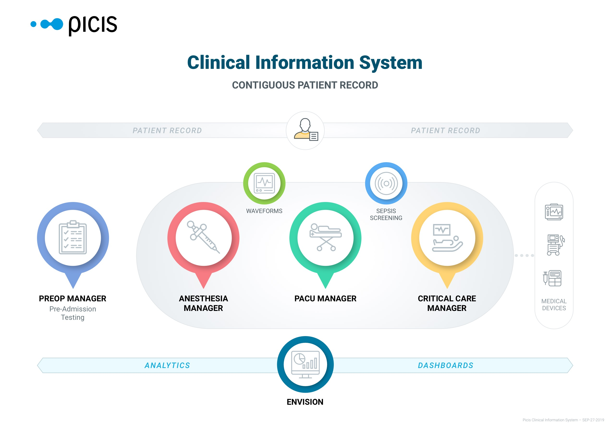 Picis Clinical Information System Graphic